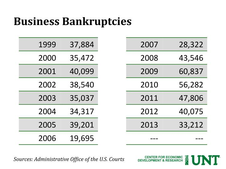 Business Bankruptcies