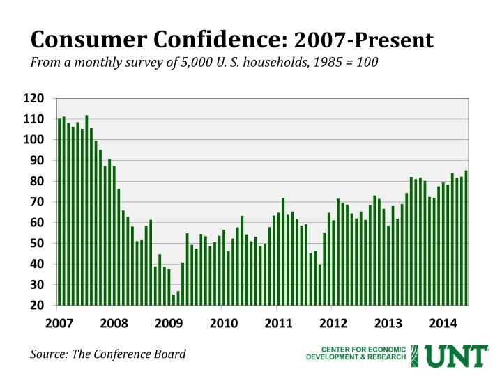 Consumer Confidence: