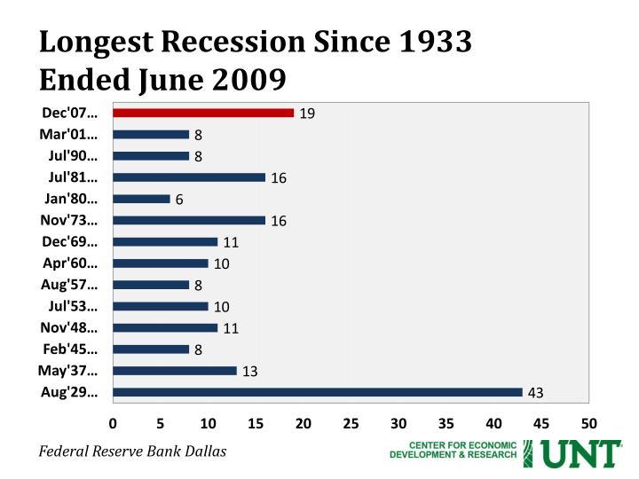 Longest Recession Since 1933