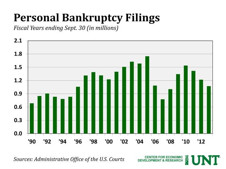 Personal Bankruptcy Filings