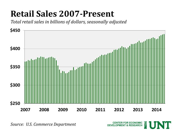 Retail Sales 2007-Present