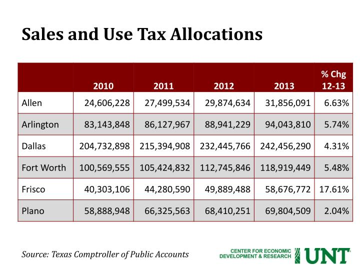 Sales and Use Tax Allocations