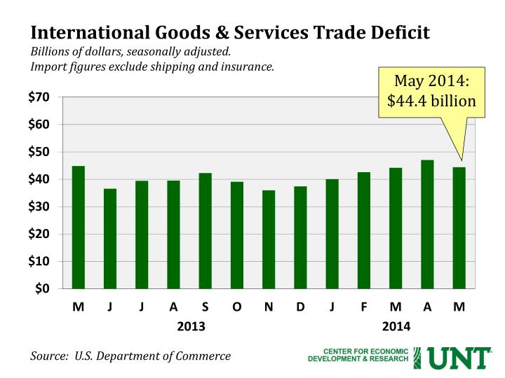 International Goods & Services Trade Deficit