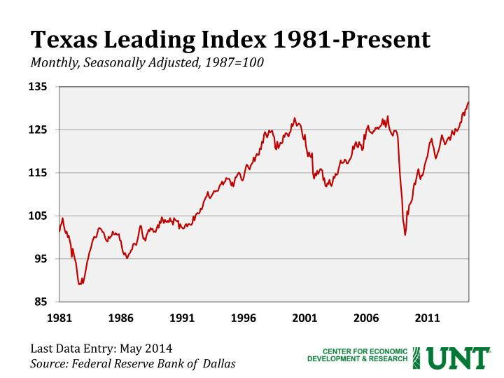 Texas Leading Index 1981-Present