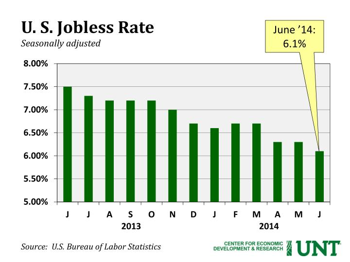 U. S. Jobless Rate
