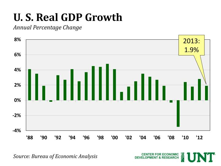 U s real gdp growth annual percentage change