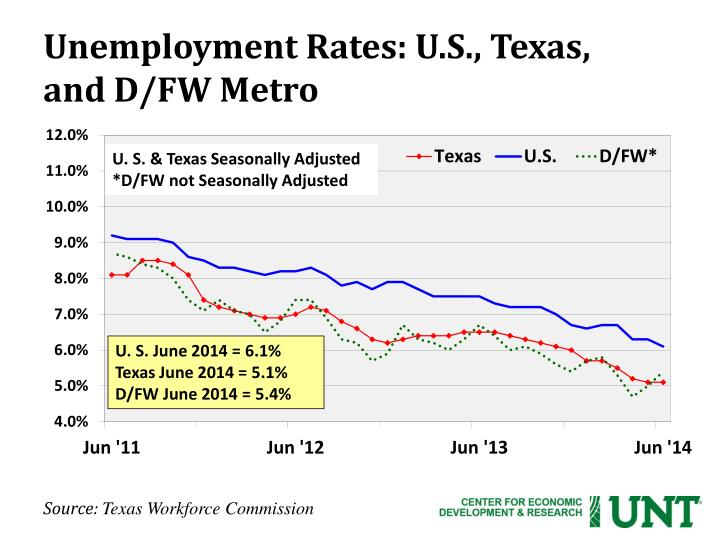 Unemployment Rates: U.S., Texas,