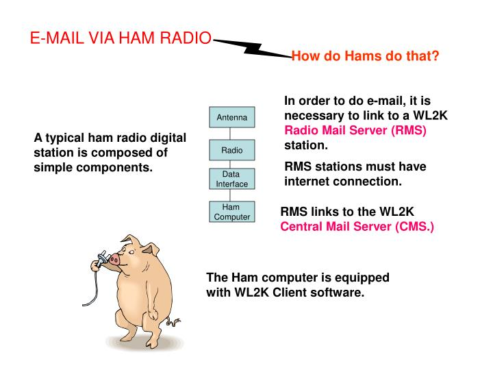 E-MAIL VIA HAM RADIO