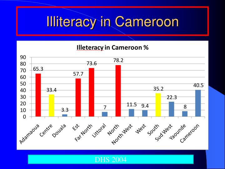 Illiteracy in Cameroon