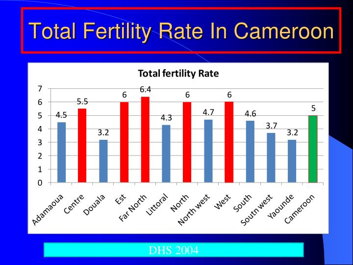 Total Fertility Rate In Cameroon