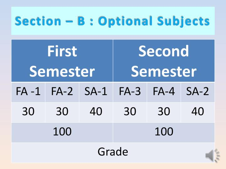 Section – B : Optional Subjects