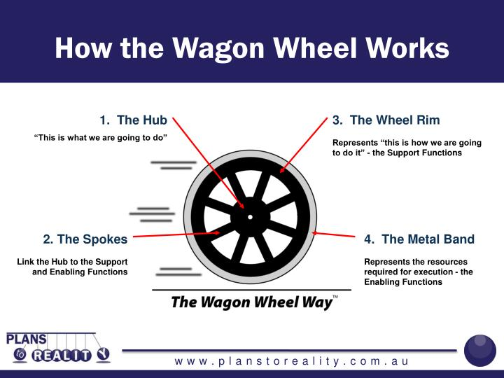 How the Wagon Wheel Works