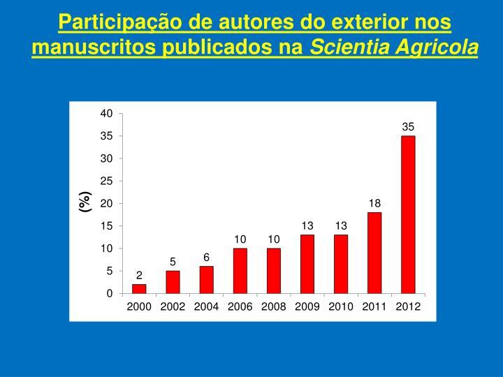 Participação de autores do exterior nos manuscritos