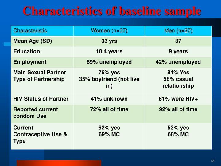 Characteristics of baseline sample