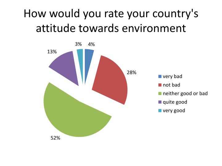 How would you rate your country's attitude towards