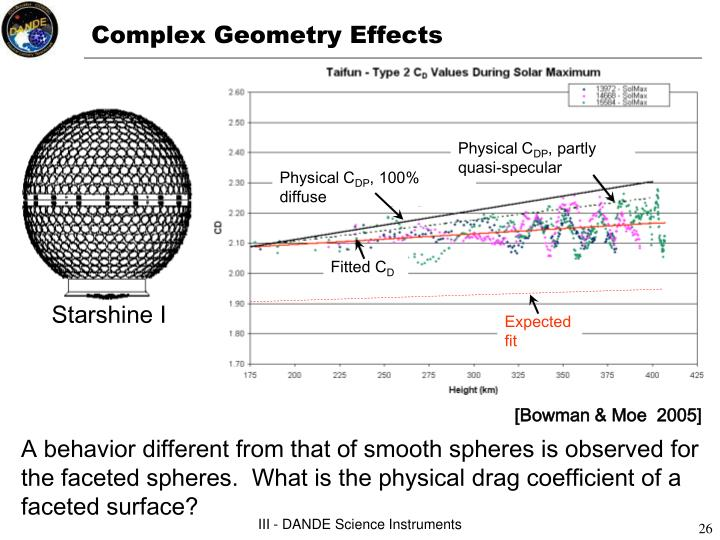 Complex Geometry Effects