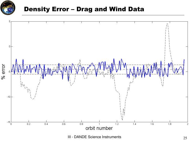 Density Error – Drag and Wind Data