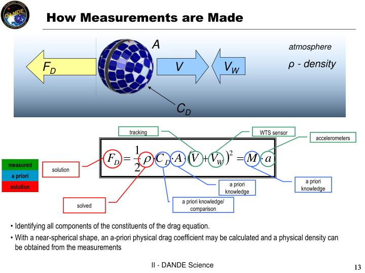 How Measurements are Made