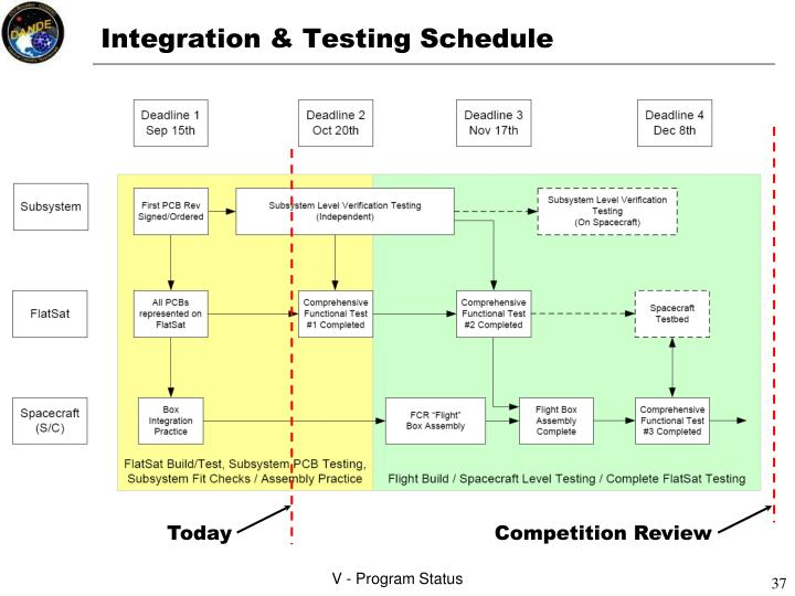 Integration & Testing Schedule
