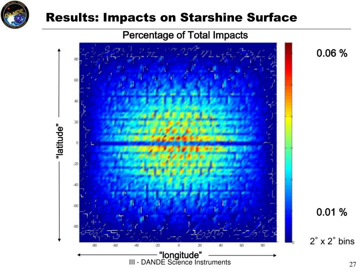 Results: Impacts on Starshine Surface