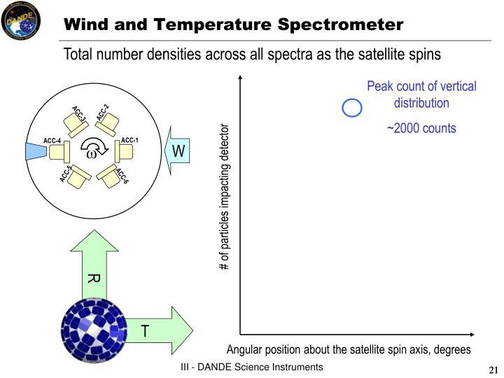 Wind and Temperature Spectrometer
