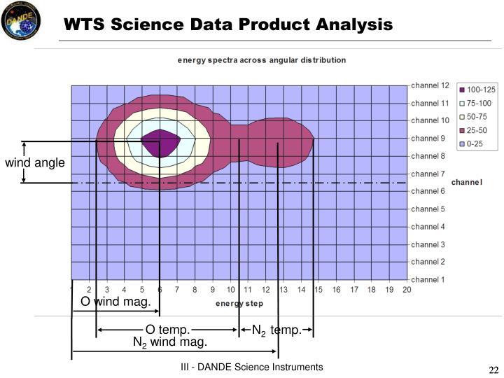 WTS Science Data Product Analysis
