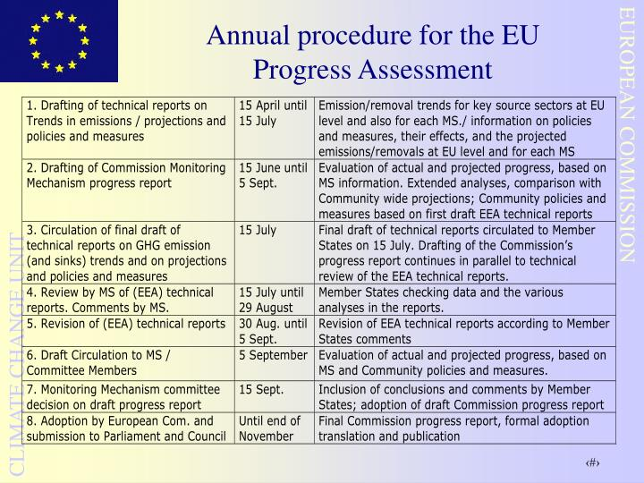 Annual procedure for the EU Progress Assessment