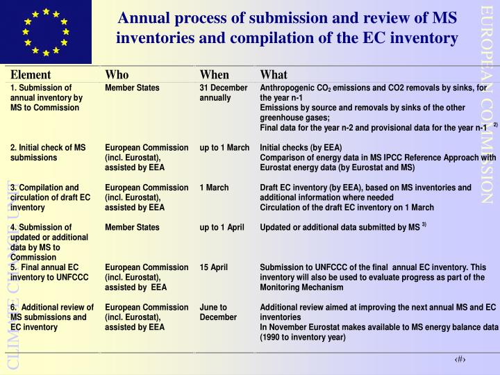 Annual process of submission and review of MS inventories and compilation of the EC inventory
