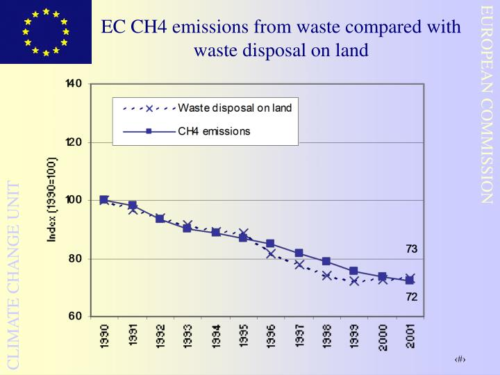 EC CH4 emissions from waste compared with waste disposal on land