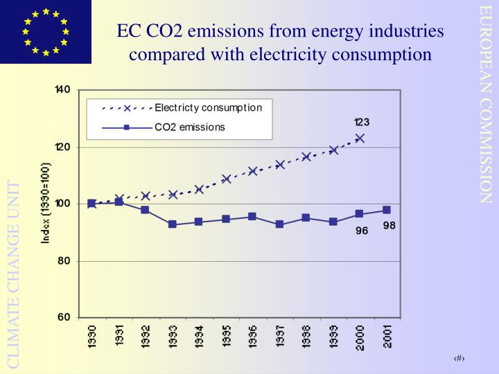 EC CO2 emissions from energy industries compared with electricity consumption