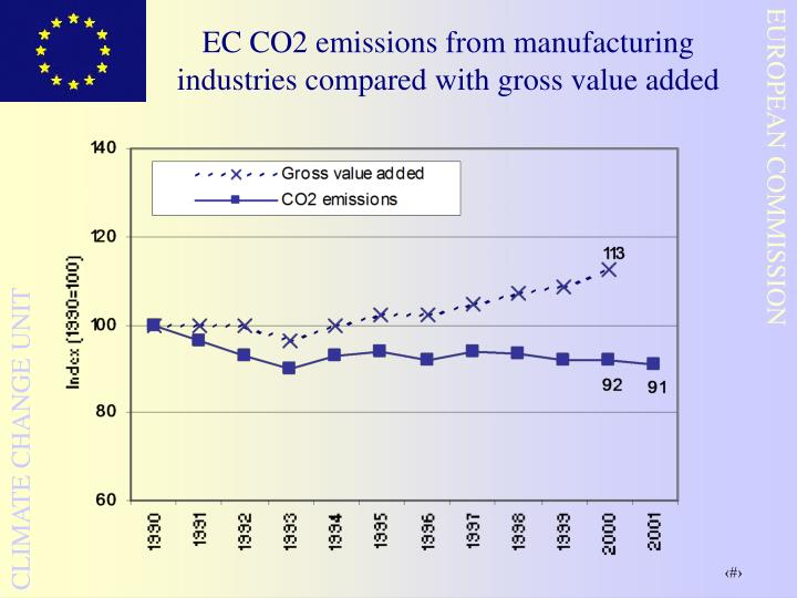 EC CO2 emissions from manufacturing industries compared with gross value added