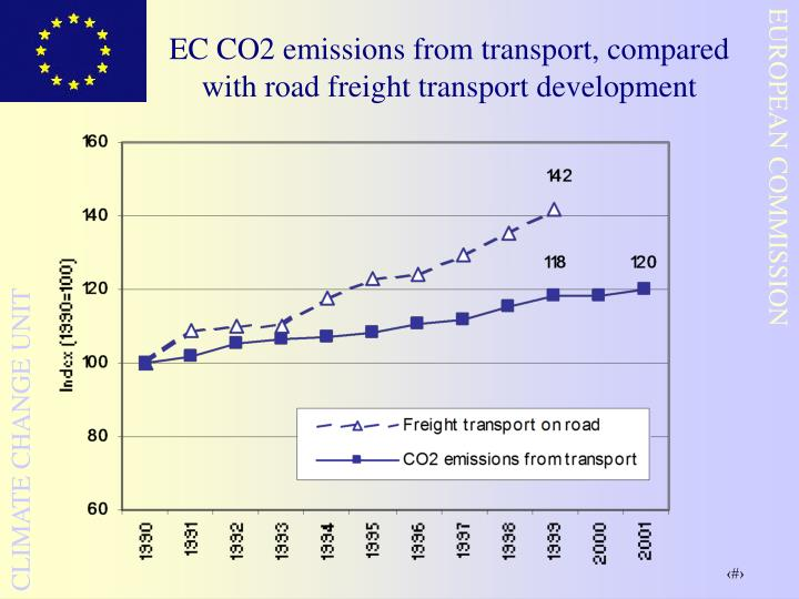 EC CO2 emissions from transport, compared with road freight transport development
