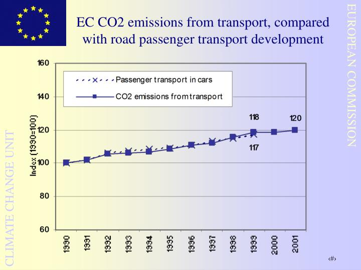 EC CO2 emissions from transport, compared with road passenger transport development