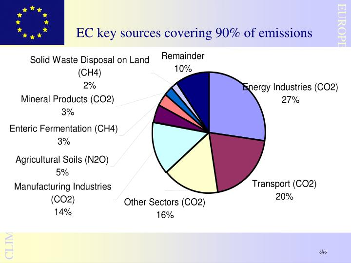 EC key sources covering 90% of emissions