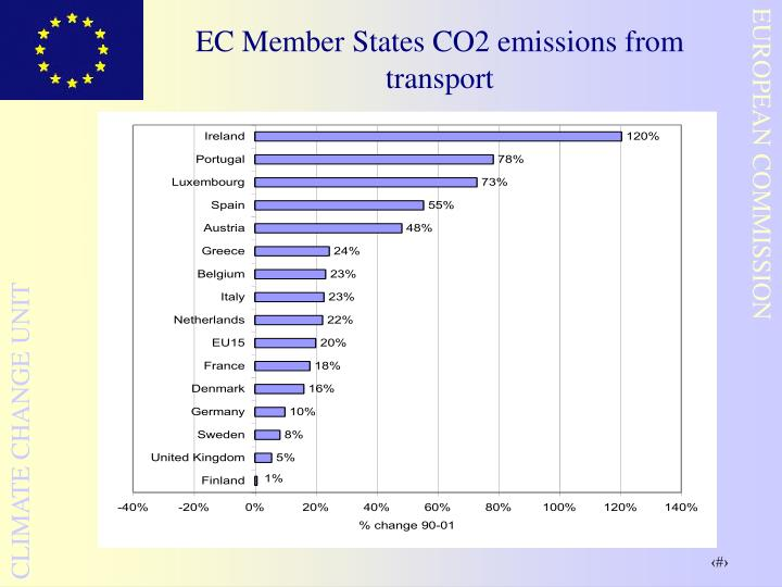 EC Member States CO2 emissions from transport