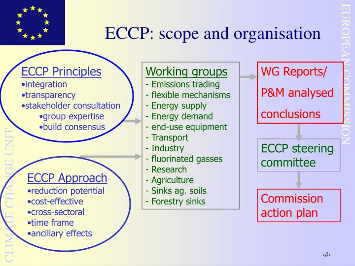 ECCP: scope and organisation