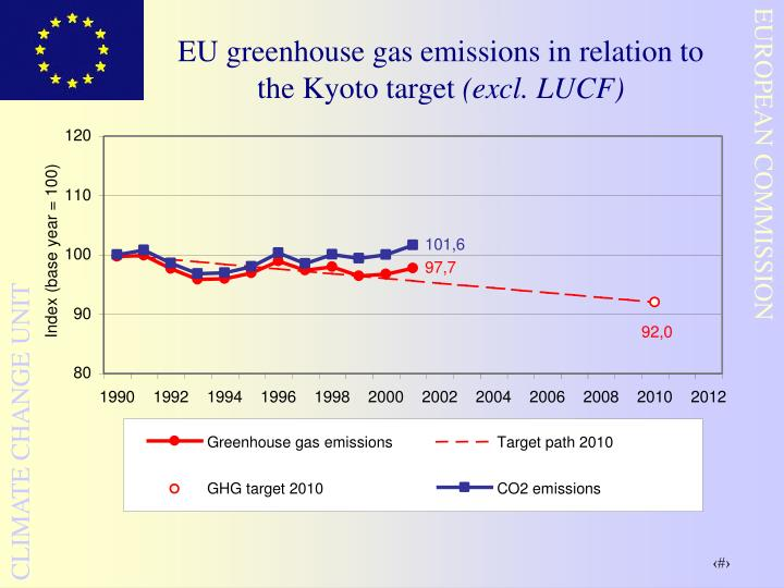 EU greenhouse gas emissions in relation to the Kyoto target