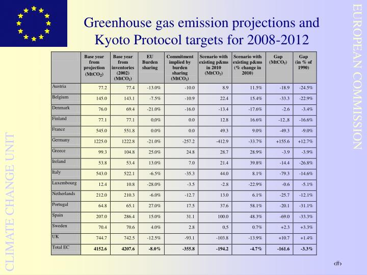 Greenhouse gas emission projections and Kyoto Protocol targets for 2008-2012