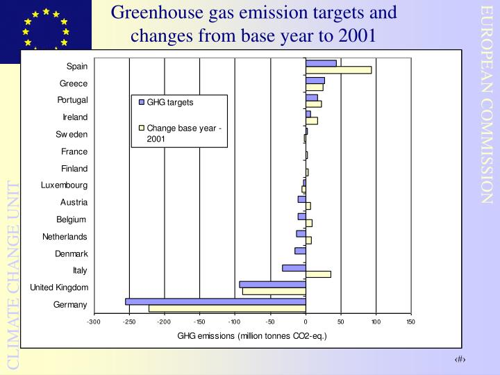 Greenhouse gas emission targets and