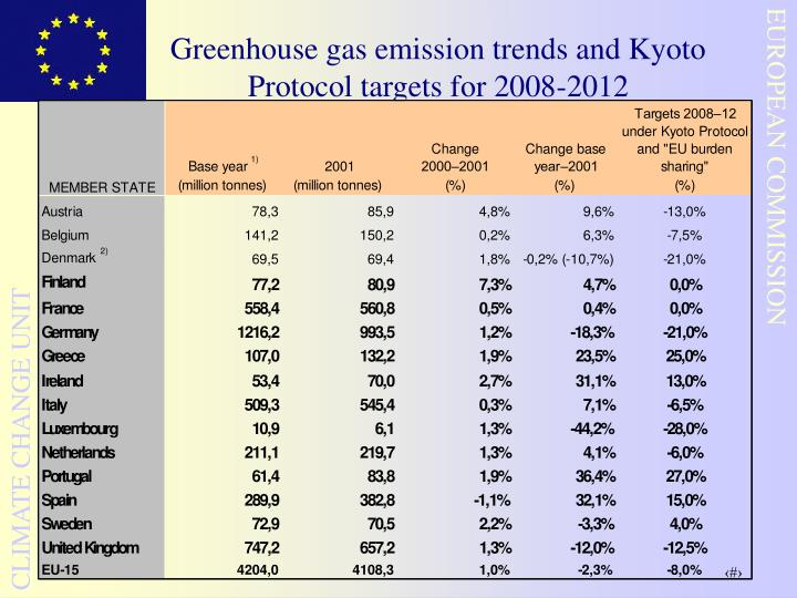 Greenhouse gas emission trends and Kyoto Protocol targets for 2008-2012