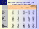 greenhouse gas emission trends and kyoto protocol targets for 2008 2012