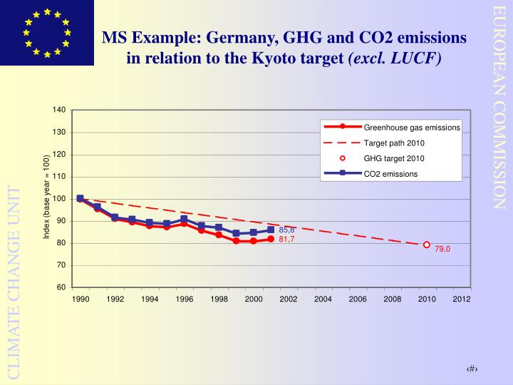 MS Example: Germany, GHG and CO2 emissions in relation to the Kyoto target