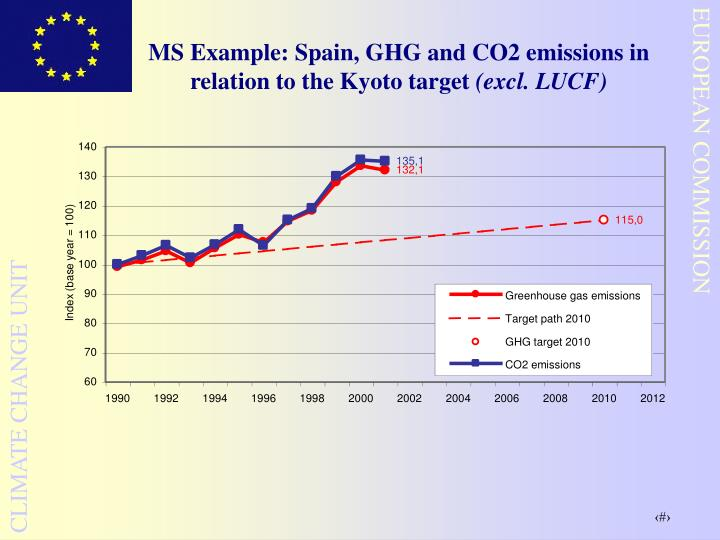 MS Example: Spain, GHG and CO2 emissions in relation to the Kyoto target