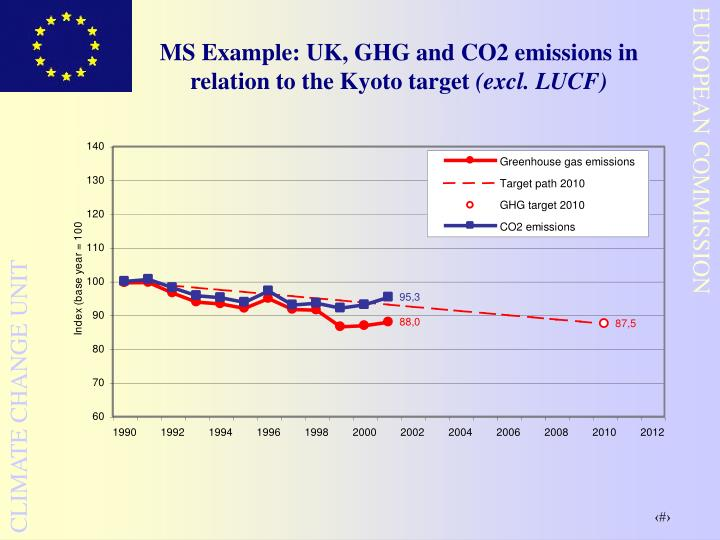 MS Example: UK, GHG and CO2 emissions in relation to the Kyoto target