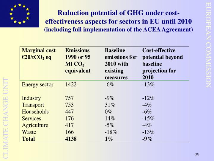 Reduction potential of GHG under cost-effectiveness aspects for sectors in EU until 2010