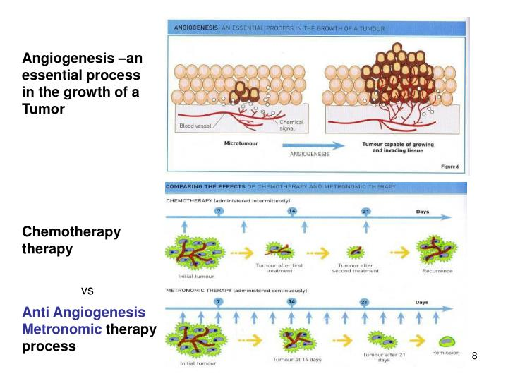 Angiogenesis –an essential process in the growth of a Tumor