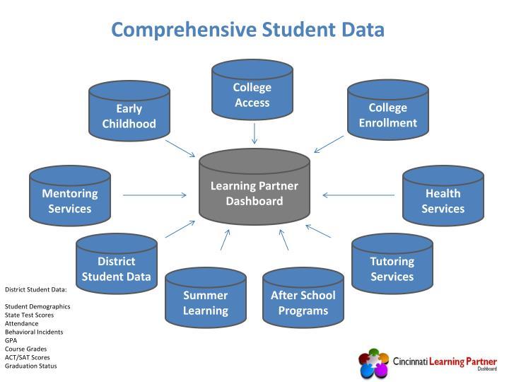 Comprehensive Student Data
