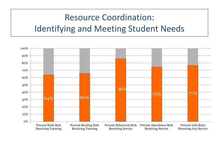 Resource Coordination: