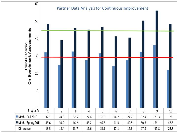 Partner Data Analysis for Continuous Improvement