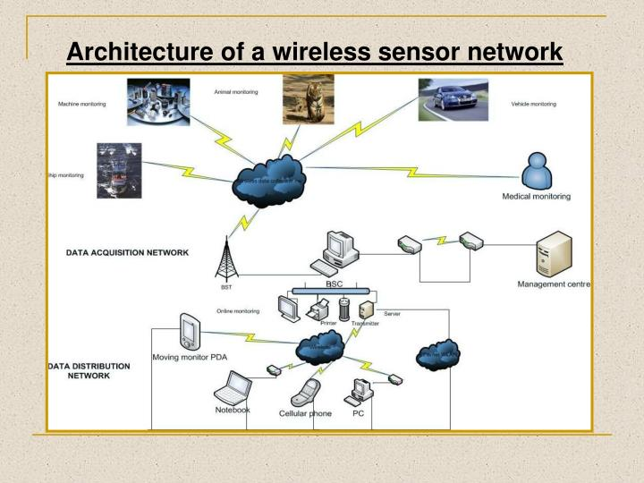 Architecture of a wireless sensor network